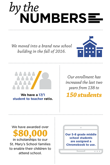 St. Mary Spring Lake School By the Numbers