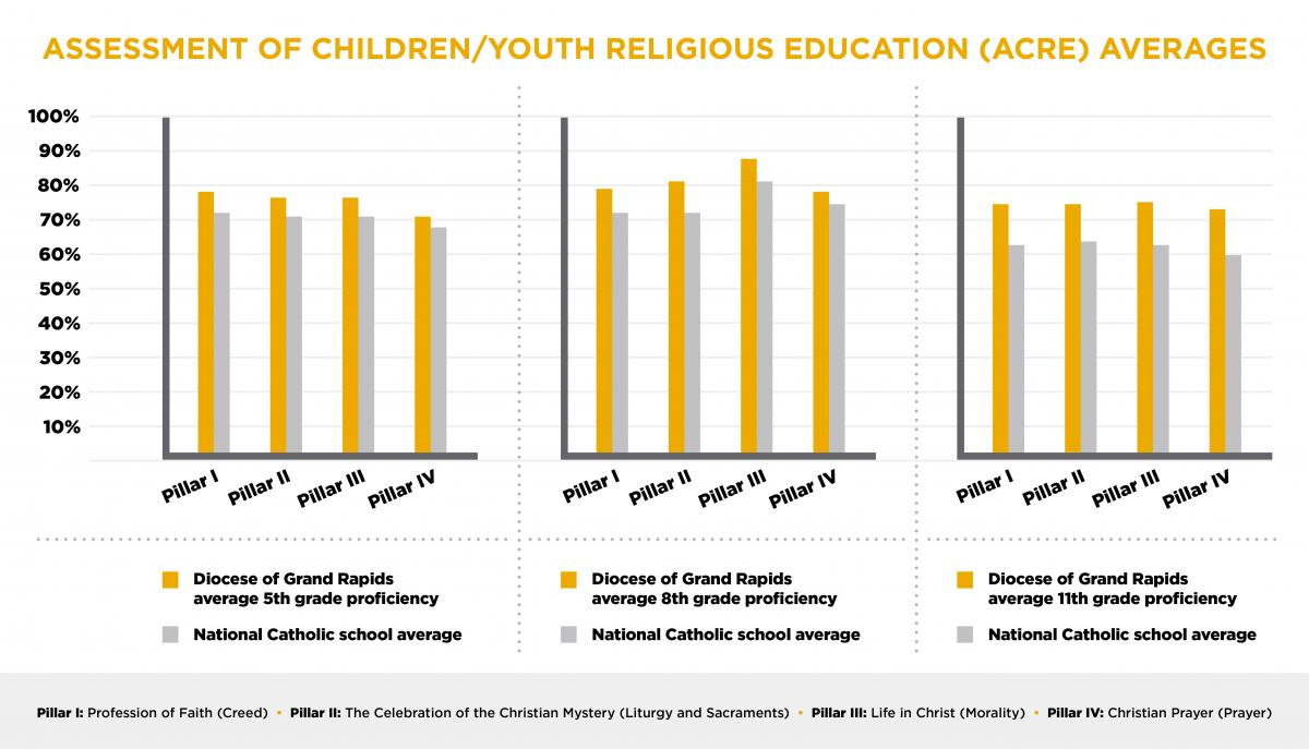 Assessment of children/youth religious education