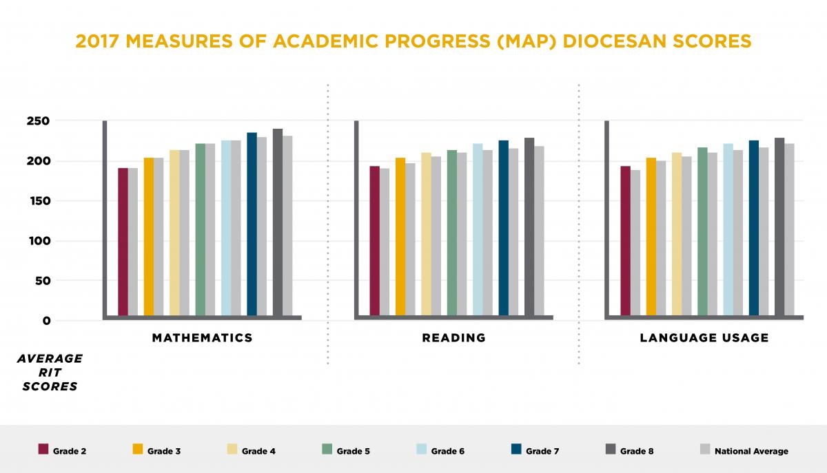 2017 measures of academic progress