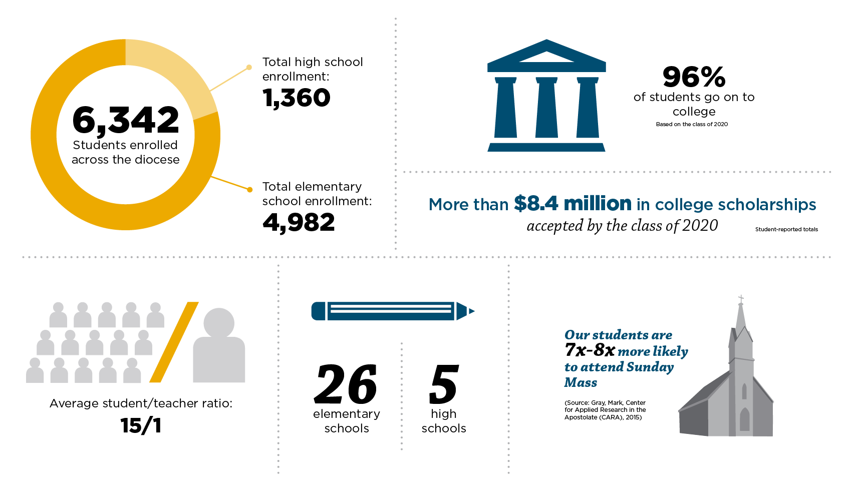 Diocese of Grand Rapids Catholic Schools Infographic